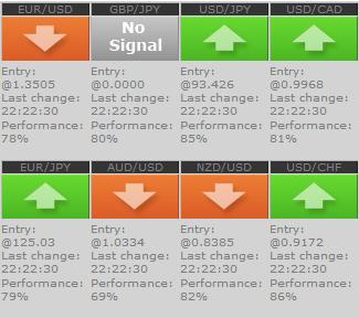 Бесплатный сигнал на торги на форекс фондовой рынок это