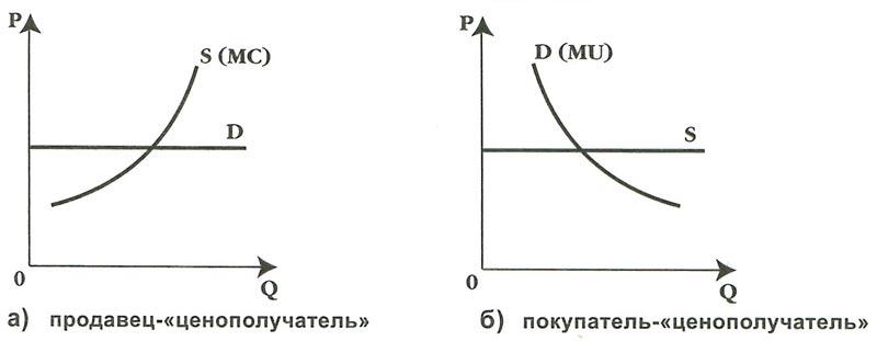 Спрос и предложение на конкурентном рынке